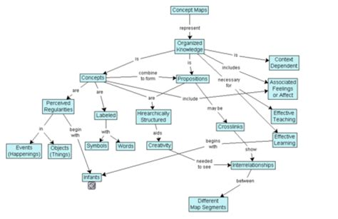 quizlet psychology themes and variations concept map wikipedia