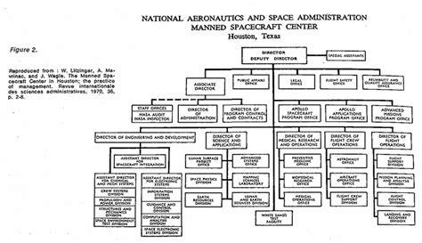 Coca Cola Company Organizational Structure Chart What Is Organisational Structure Of Coca Cola