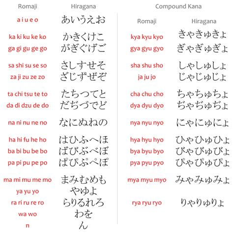 hiragana ひらがな japanese with anime