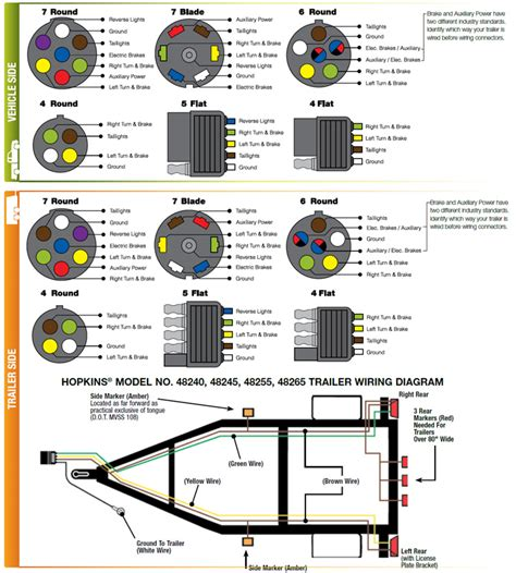 trailer wiring diagram 7 pin 7 way semi trailer