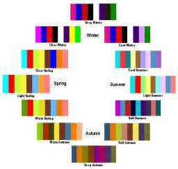 what is my color season flow seasonal color analysis find your best colors