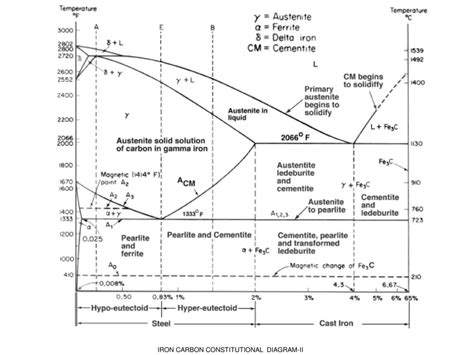 iron carbon diagram fe carbon diagram ttt diagram heat treatment processes