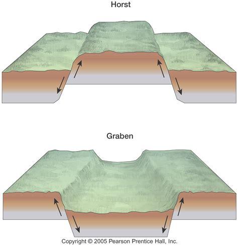 fault block diagrams supplemental lecture materials