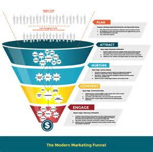3 Resume Formats by Do You Have A Modern Marketing Funnel To Drive Sales
