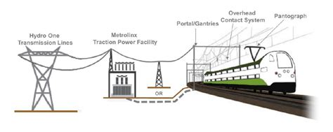 layout of power supply network metrolinx engage shape the future of transportation in