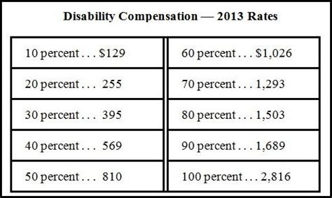 california state disability benefits table va disability compensation increases in 2013 vantage point
