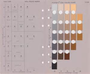 munsell soil color chart the crayola fication of the world how we gave colors