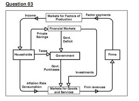 two sector circular flow diagram solved the above figure shows the circular flow of income