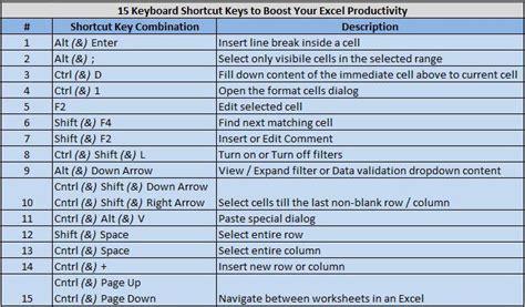 15 essential excel keyboard shortcuts infobarrel