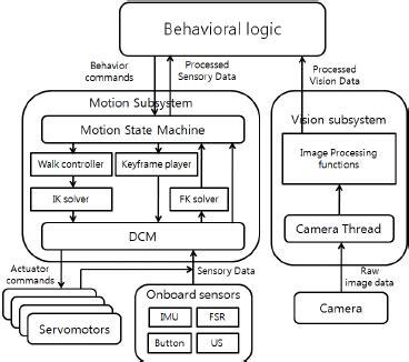 software architecture block diagram fig 1 block diagram of the software architecture
