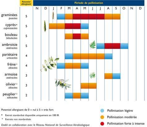 Calendrier Des Allergies Les Pollens Dr Luc R 233 Fabertdr Luc R 233 Fabert