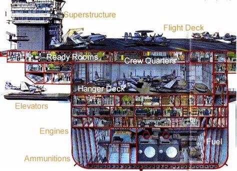 aircraft carrier cross section uss oriskany cross sections pinterest decks