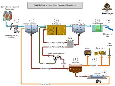 sewage treatment flow diagram wastewater