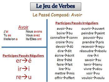 Passe Compose With Avoir Worksheet by The World S Catalog Of Ideas