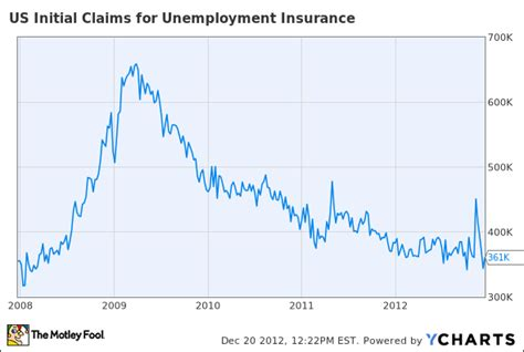 initial unemployment claims chart why this stock is fighting today s market malaise aol