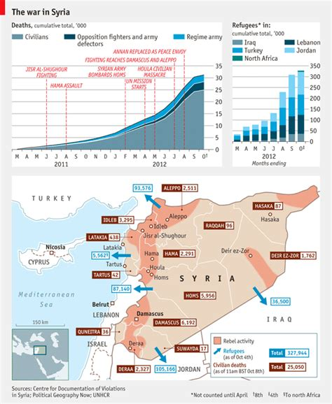 Syria Serut Daily 3 the war in syria daily chart