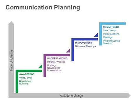 change communication template communication planning powerpoint presentation slide
