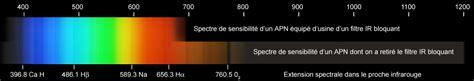 Lu Ultraviolet sensibilit 233 des apn aux rayonnements ir et uv