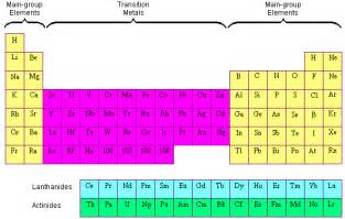 What Element Is A Transition Metal With 30 Protons Wdpperiodictable Licensed For Non Commercial Use Only
