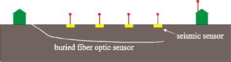 Sensor Tamu dr madsen s intrusion detection page