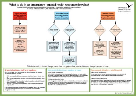 mental health flowchart mental health and wellbeing pack for staff western
