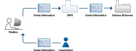 ufficio telematico certificati telematici di malattia