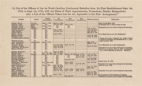 Records In Sc Documenting The American South Colonial And State Records
