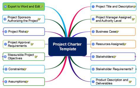 Mindmapper Project Charter Template Mind Map Biggerplate Project Management Mind Map Template