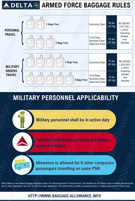 delta baggage rules related keywords delta airlines policy of baggage allowance for armed forces