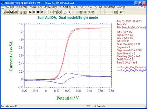 Idée Cv by 電気化学測定用電極 17 3超高感度くし形電極 電気化学のbas