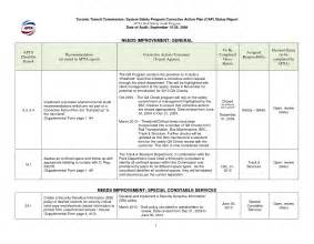 Audit Plan Template by It Audit Plan Template Sle Customer Service Resume Of