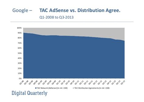 adsense vs network google traffic acquisition cost adsense vs distribution