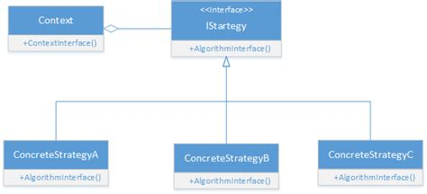 Strategy Pattern C Video | strategy design pattern in c gyanendu shekhar s blog