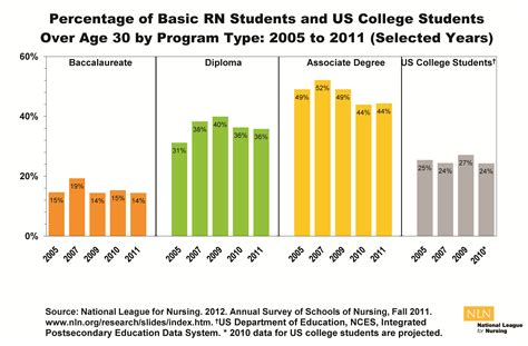 Avg Age Of Mba Student by Annual Survey Of Schools Of Nursing Academic Year 2010 2011
