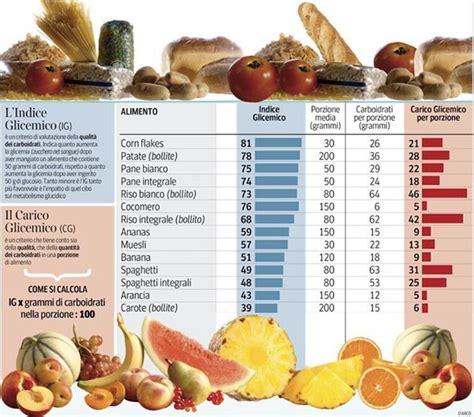 valore glicemico alimenti indice glicemico info grafiche