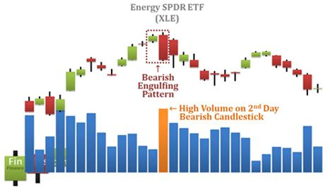 definition of pattern day trader video bearish engulfing candlestick pattern
