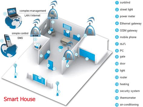 what s a smart house chesapeake systems service inc what is iot and why we need iot codeproject