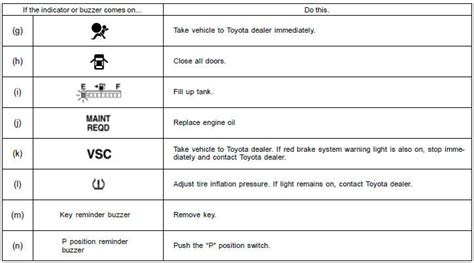 hybrid system warning light toyota prius gt gt service reminder indicators and warning