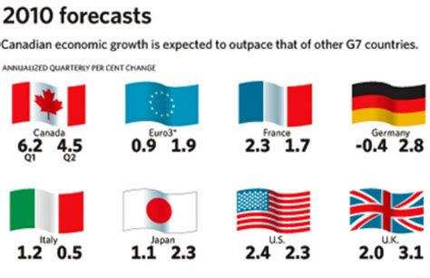 Mba In Economics In Canada by Canada S Growth Outshines Rest Of G7 The