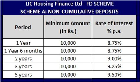lic house loan interest rate lic housing finance fixed deposits yield of 11 8 should we invest myinvestmentideas com