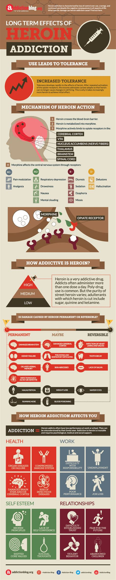 How To Detox Of Methadone Without Drugs by Effects Of Heroin Infographic Challenge Norwestcal