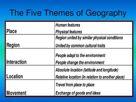 5 themes of geography india ppt unit one powerpoint presentation id 3947621