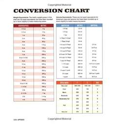 metric conversion chart for baking www bakedoctor