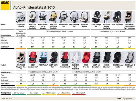 Kindersitz Auto Alter Adac kindersitztest 2010