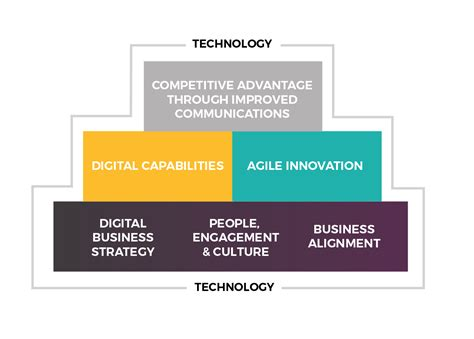 digital transformation build your organization s future for the innovation age books digital transformation framework ionology