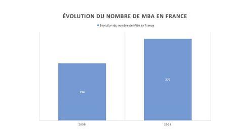 Mba En Liste by Mba D 233 Couvrez Toutes Les Facettes De Ce Dipl 244 Me