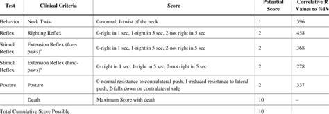 nas score neurological assessment score nas method download table