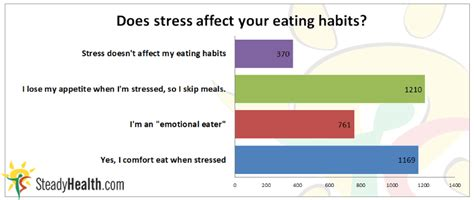 Don T Get Stressed Over Feeding Your Family Save 30 On - does stress affect eating habits well being center