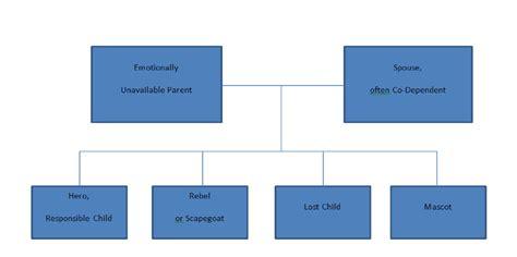 family diagram family diagram powerpoint family diagram simple family