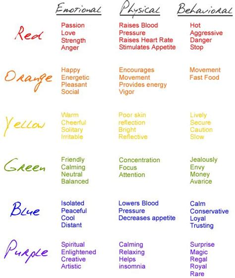 effects of color i like this particular chart of the emotional physical